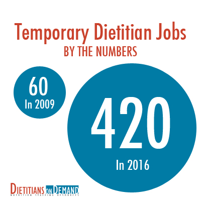 Temporary Dietitian Numbers